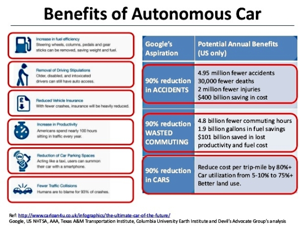 autonomous-vehicles-becoming-economically-feasible-through-improvements-in-lasers-mems-and-ics-5-638