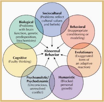 7-Modern-Perspectives-of-the-Psychology (thumbnail